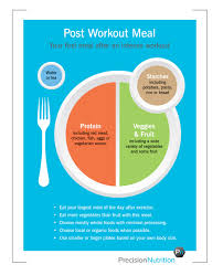 healthy eating planner template better version of precision nutrition s post workout plate