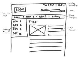 wireframes u2013 teaching website design
