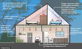 smart houses the home of the future is here smart house boasts features