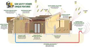 home design evolution net zero homes show signs of convergent evolution simple net zero