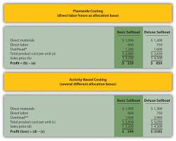 using activity based costing to allocate overhead costs