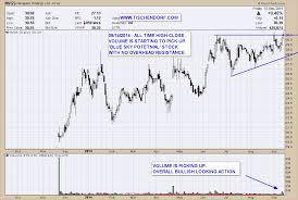 trading pattern shipping nvgs navigator holdings bullish lpg tankers stock trading at all