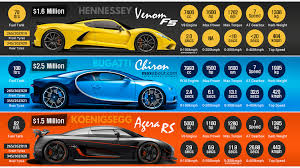 koenigsegg agera rs top speed hennessey venom f5 vs bugatti chiron vs koenigsegg agera rs