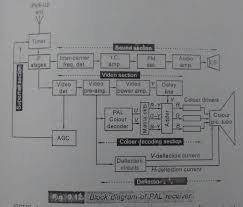 draw the block diagram of pal tv receiver and explain the working