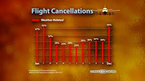 thanksgiving travel climate central