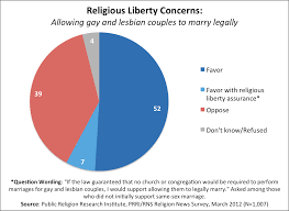 fortnight of facts same marriage and religious liberty concerns