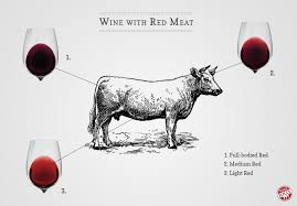 pairing wine with steak lamb and red meat wine folly