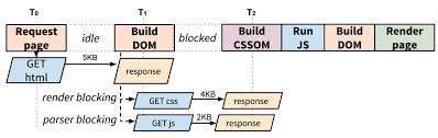 scala le quote al layout perf optimization presentation slides optimize performance html at