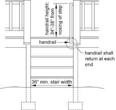 Deck Stair Handrail Height The Deck Barn Build A Deck Code Compliant