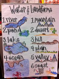 47 best landforms images on pinterest teaching ideas teaching