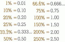 percent to decimal changing percent to decimal