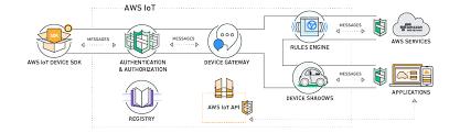 Hadoop Big Data Resume Big Data Solutions U2013 Amazon Web Services Aws