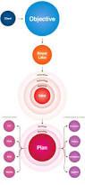 23 best flow chart images on pinterest flowchart info graphics web marketing flow chart so much simpler to understand