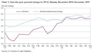us bureau of labor statistics cpi consumer price index atlanta december 2017 southeast
