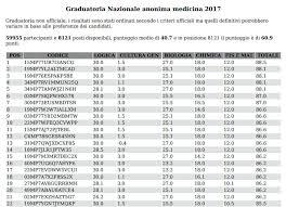 test d ingresso medicina test medicina 2017 ecco la graduatoria nazionale in pdf studenti it