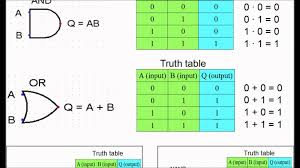 truth table validity generator component truth table to boolean expression introduction logic gates