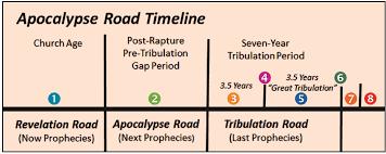 the post rapture pre tribulation time gap u2013 part one