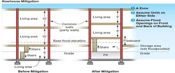 Types Of Foundations For Homes Frequently Asked Questions Building Science Fema Gov