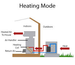 Comfort Heating And Air Raeford Nc Heat Pump Systems In North Carolina Heat Pump Installation In