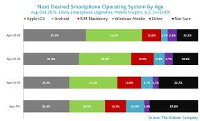 android vs iphone market want apple s iphone prefer android nielsen finds