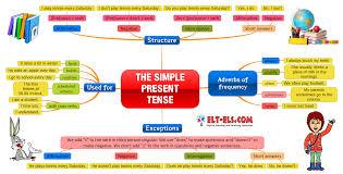 present progressive tense verbs in spanish