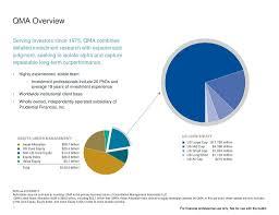 Seeking Cap 1 Qma Overview Serving Investors Since 1975 Qma Combines Detailed