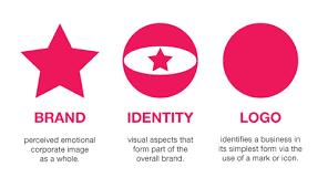 brand logo design branding identity logo design explained just creative