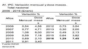 cuanto es el incremento del ipc ao 2016 dane presenta estudio del ipc en 24 ciudades en el mes de enero se
