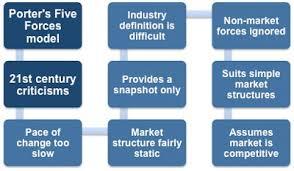 five forces advantages and disadvantages