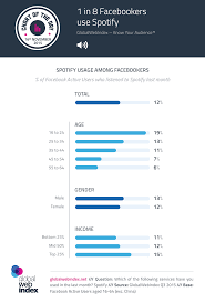 Copywriting Resume Globalwebindex Analyst View Blog Know Your Audience Spotify