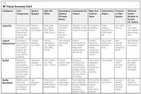 Counseling Theory Chart 9 Best Images Of Social Work Theories Chart Social Psychology