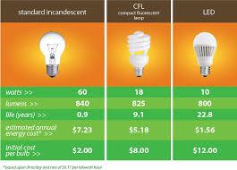 led lights vs regular lights led lighting upgrades for business