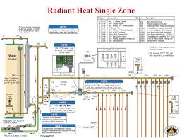 midwest indiana radiant floor heating system greencastle in