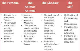 archetypal themes list character archetypes a to z introduction what s an archetype