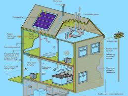 environmentally house plans environmentally house designs zero energy plans