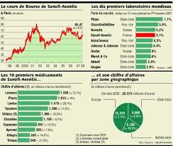 La Bourse Doute De La Sanofi Aventis La Bourse En Proie Au Doute