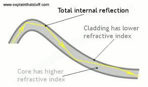 How Fast Does Light Travel How Does Fiber Optics Work Explain That Stuff