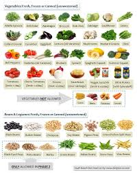 south beach diet allowed vegetables and legumes http www