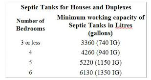 Septic Tank Size For 3 Bedroom House Septic Tanks Alberta Private Sewage Hints Ijd Inspections Ltd