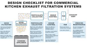 Commercial Kitchen Cleaning Checklist by Kitchen Exhaust System Commercial Kitchen Equipment Kitchen