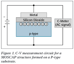 whats a cv what s the typical ac litude in moscap capacitance voltage cv