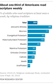 5 facts on how americans view the bible and other religious texts