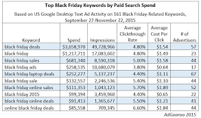 target black friday timetable paid search spend on