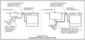 How Does A Dishwasher Drain Work Dishwasher Air Vent Geyser Pro Construction Forum Be The Pro