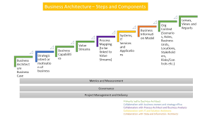home decorating business architecture cool business architecture artifacts beautiful home