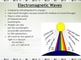 how do electromagnetic waves travel images Sound waves and electromagnetic waves ppt download theatersize jpg
