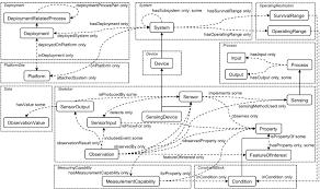 semantic sensor network xg final report