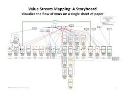 Value Stream Mapping 15 Value Stream Mapping A Storyboard Visualize The Flow Of Work On U2026