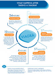 Tips On Lasting Longer In Bed Effects Of Viagra On The How Little Blue Pill Works To Help
