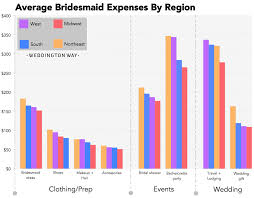 wedding gift cost how much does it cost to be a bridesmaid